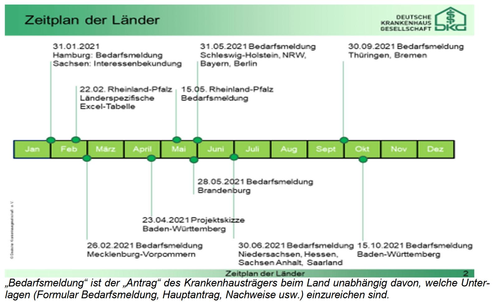 dkgzeitplan
